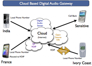 cloud phone diagram